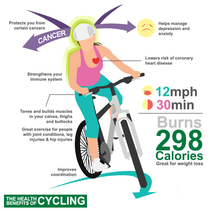 effective_weight_loss_benefits_of_cycling